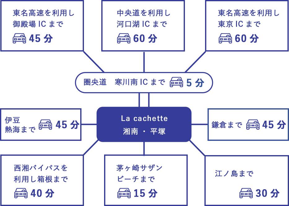 La cachette 湘南・平塚へのアクセス
